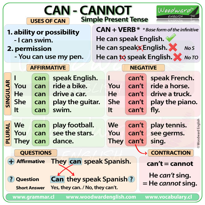Can - Cannot - Simple Present Tense