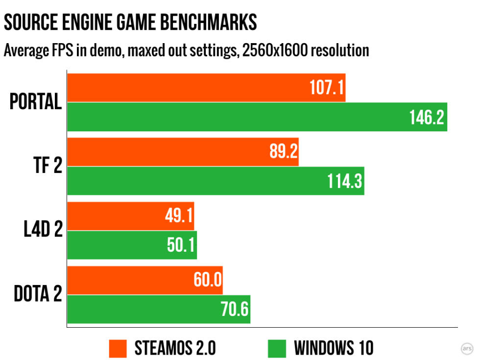 SteamOS, Ubuntu, or Windows 10: Which is fastest for gaming? - ExtremeTech