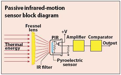 Diagram sensor PIR