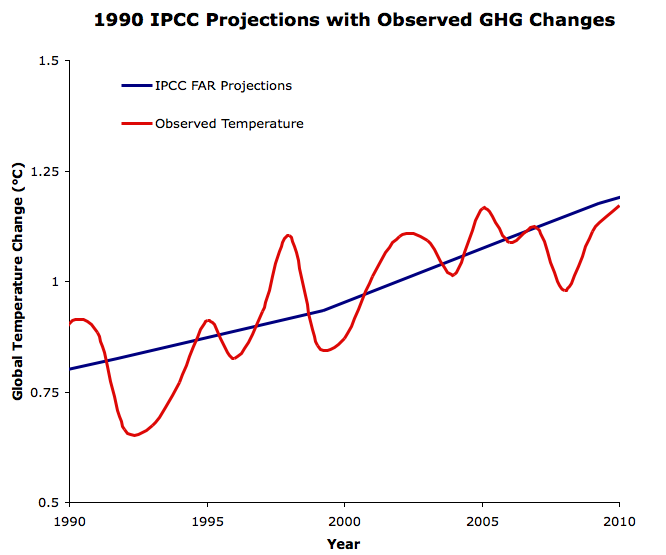 IPCC adjusted projections since 1990