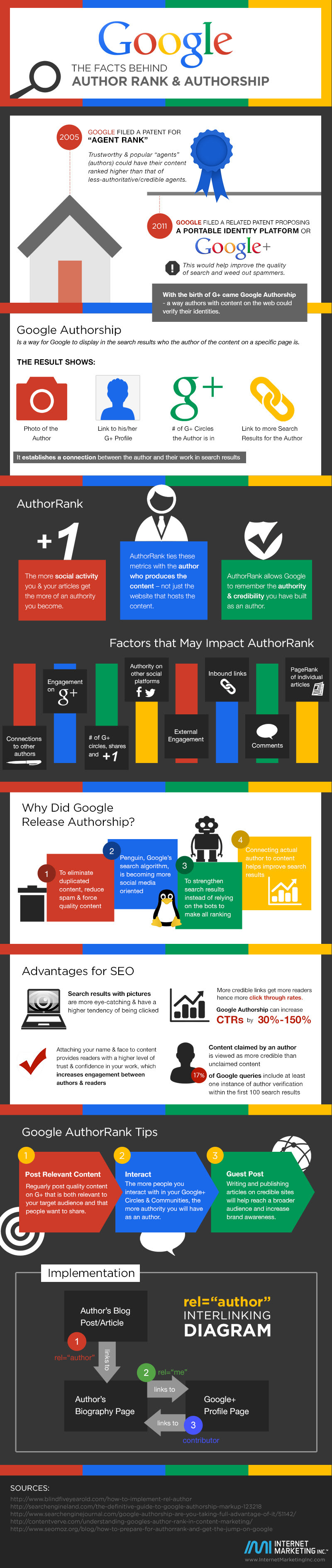 The Evolution of Google Authorship - infographic