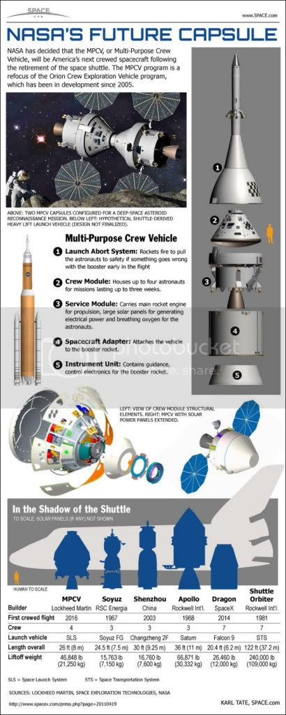 Infografik pesawat NASA, NASA's Multi-Purpose Crew Vehicle