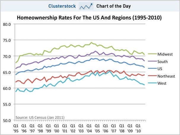 chart of the day, homeownership, jan 2011