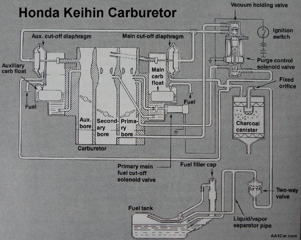 Honda Keihin Carburetor Repair