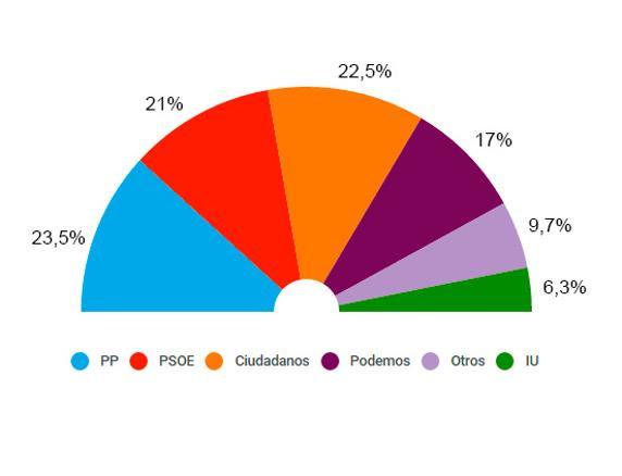 Encuesta de Metroscopia para El País (31 de octubre)