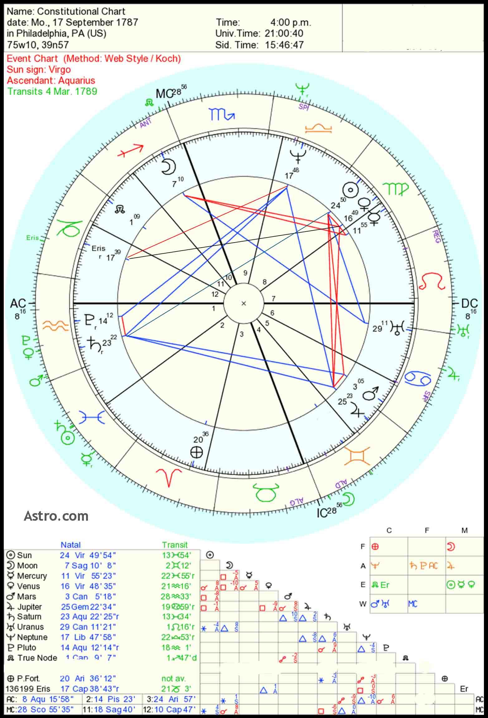 How Will I Meet My Husband Vedic Astrology