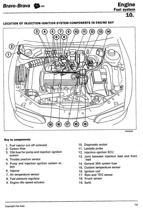 Technical: 1.4 Brava 12v. Idling. - The FIAT Forum