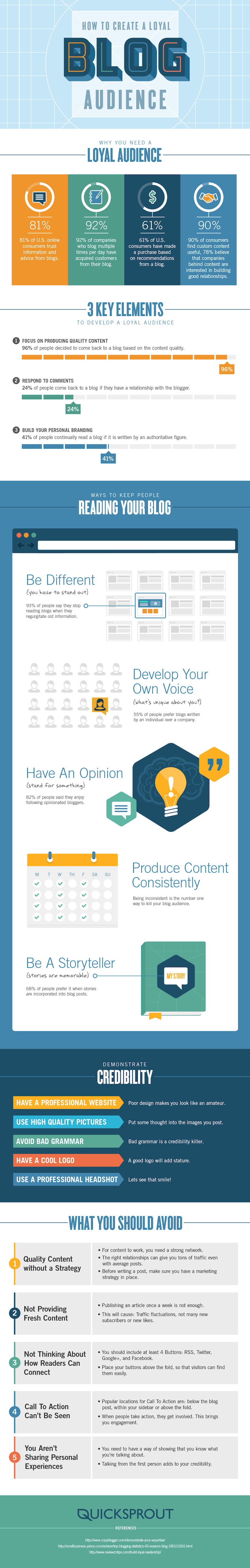 The Science of Creating A Loyal Blog Audience - infographic