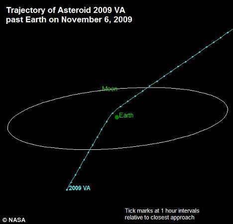 asteroid 2009 VA