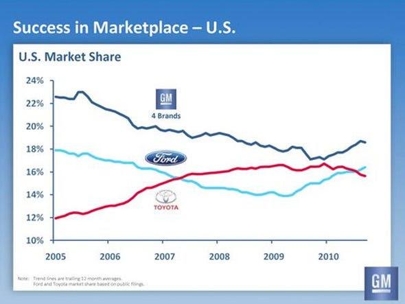 GM's U.S. market share has bounced back.