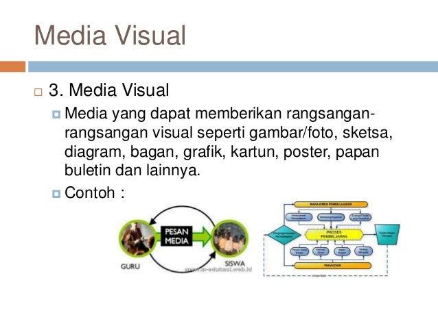Jenis jenis media pembelajaran
