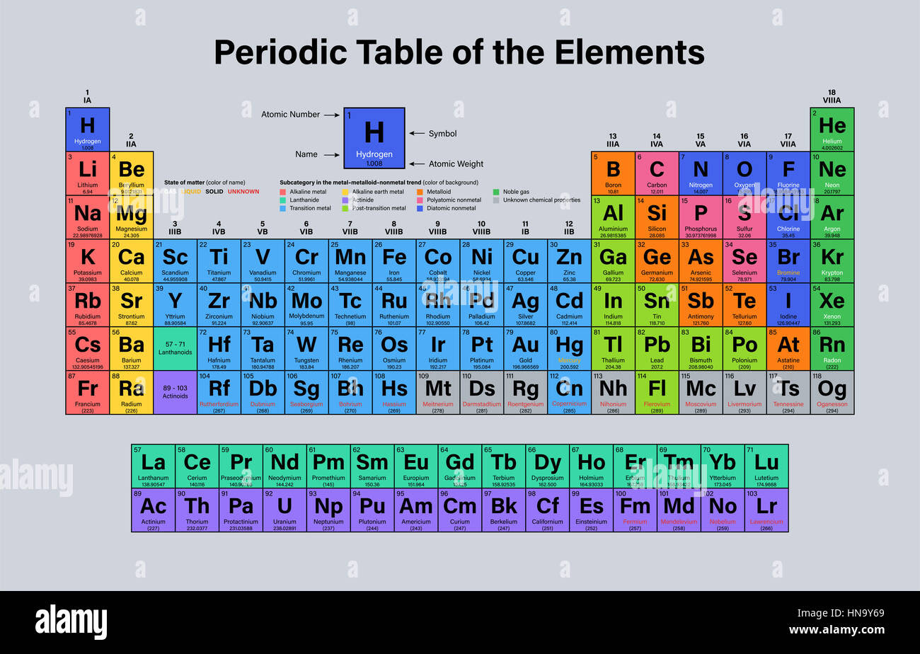 Printable Periodic Table Of Elements With Names And Symbols And Atomic Mass And Atomic Number Pdf