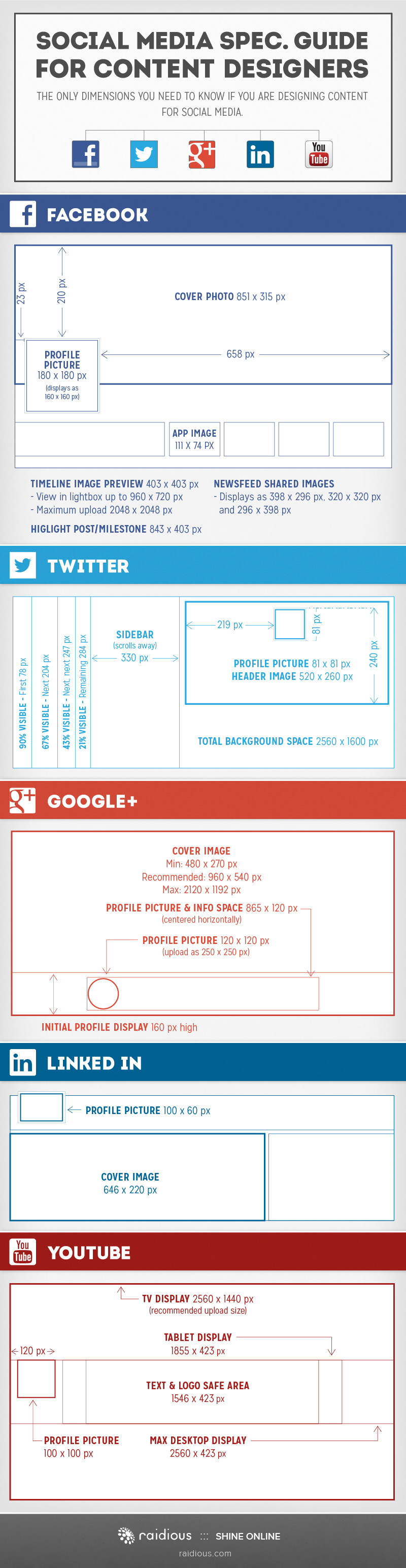 Specification Guide For Social Networking Sites [Infographic]