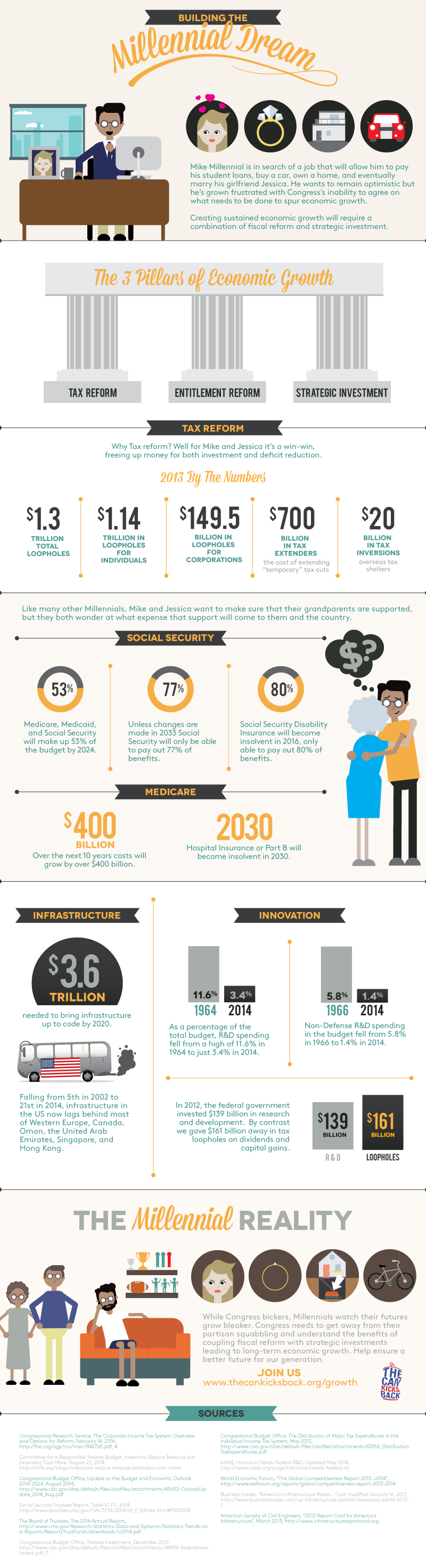 Infographic: Building the Millennial Dream #infographic