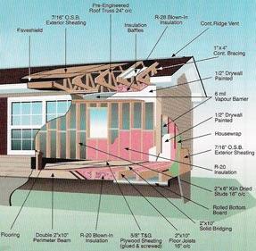 Maisons usin es au bas st laurent gasp sie la construction des planchers chez maisons supr mes for Fabricant maison mobile