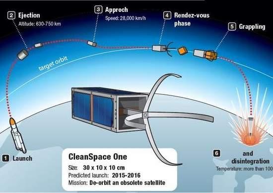 Suíça apresenta projeto de satélite-gari para limpar lixo espacial