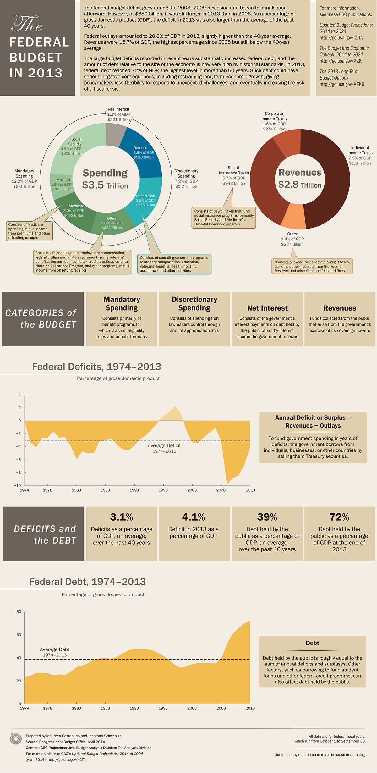 The Federal Budget in 2013: An Infographic