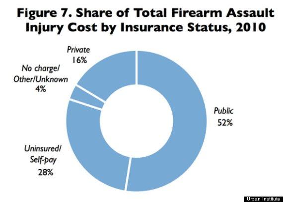 gun violence chart