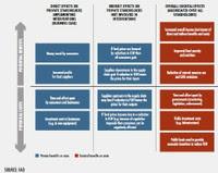 Fao_benefici privati e pubbllici dalla riduzione rifiuti alimentari