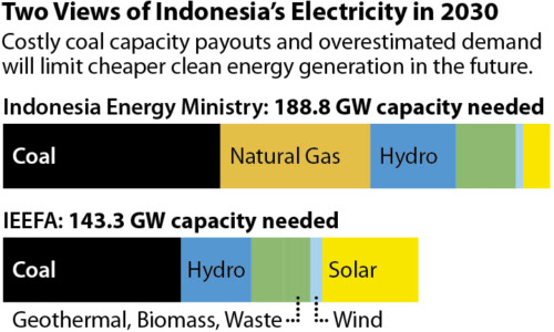 Environmental Valuation & Cost-Benefit News: Indonesia Policy on Electricity-Generation Buildout in Java-Bali Means US$16 Billion in Unnecessary Coal Costs