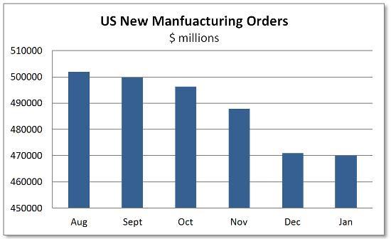 US mfg orders 2015