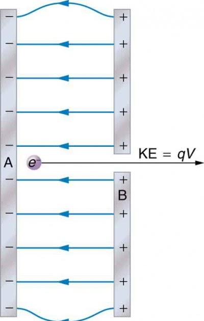 Label The Diagram Below With The Correct Values For Kinetic Energy