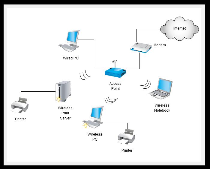 cartoon networks  networking home network setup
