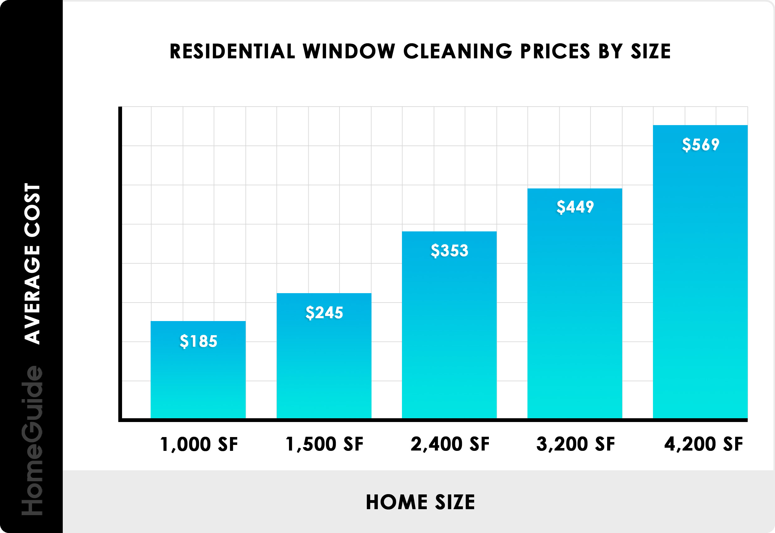 2021 Window Cleaning Costs Residential Window Washing Prices
