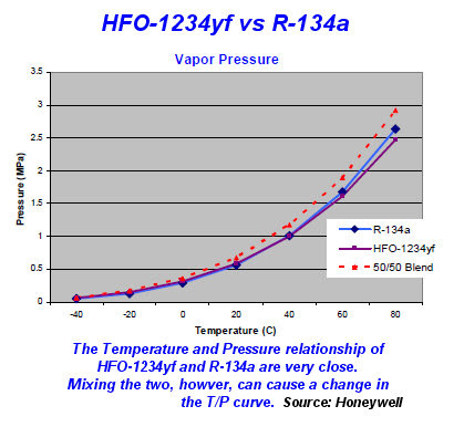 hfo-1234yf refrigerant cooling performance chart