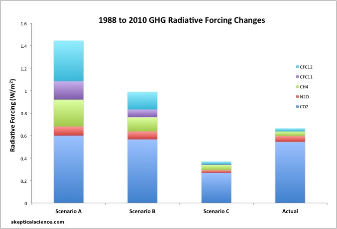 updated GHG forcings