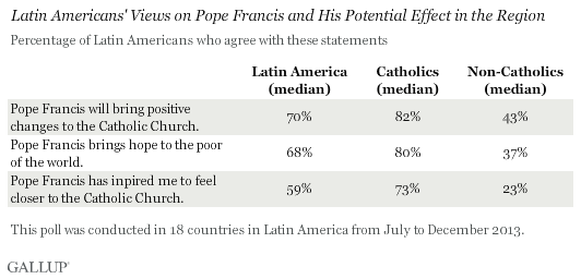 Latin Americans' views on Pope Francis and his potential effect in the region