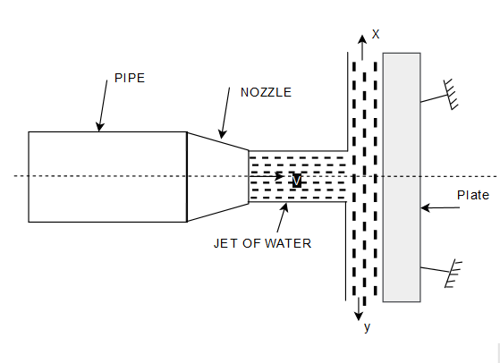 Force Exerted by the Jet on a stationary Vertical Plate