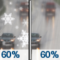 Sunday: A chance of rain and snow before 10am, then rain likely.  Cloudy, with a high near 46. South southwest wind 3 to 7 mph.  Chance of precipitation is 60%. New snow accumulation of less than a half inch possible.