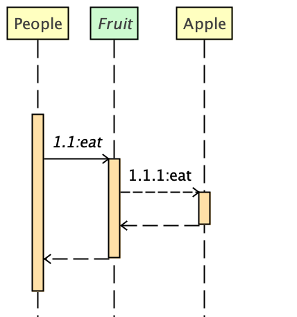 Intellij Uml Sequence Diagram - Free Wiring Diagram