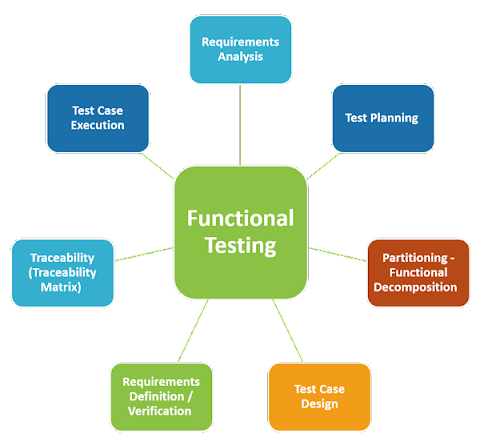 Functional Testing |What is, Process, Types, & Examples