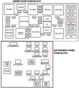 2009 chevy malibu fuse box diagram
