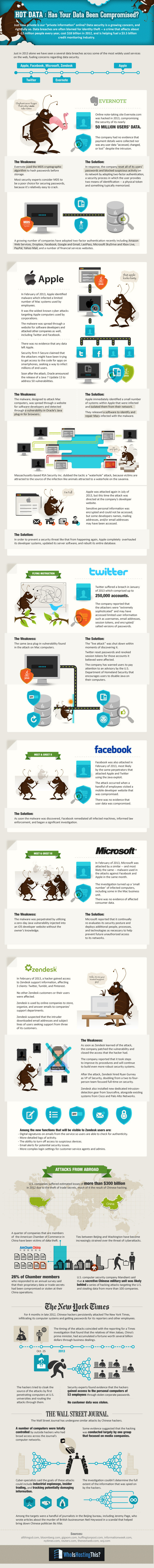 Has Your Data Been Compromised -The Biggest Security Breaches of 2013 [INFOGRAPHIC]