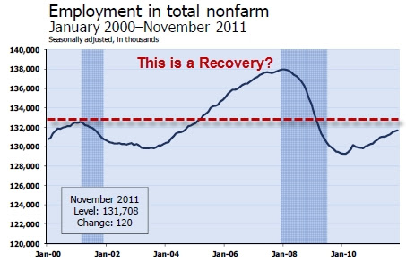 Nonfarm_jobs_nov_2011