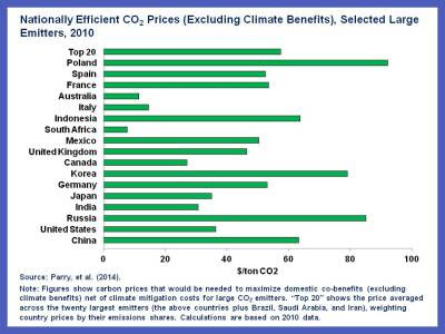 Carbon pricing chart