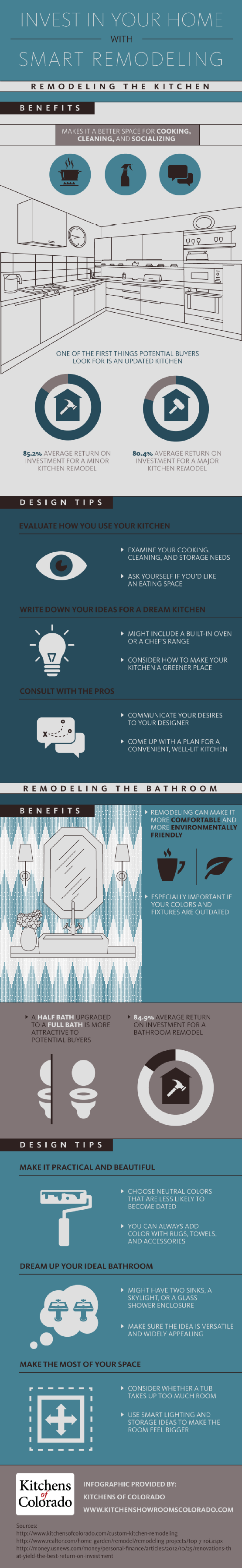 Infographic: Invest In Your Home with Smart Remodeling #infographic