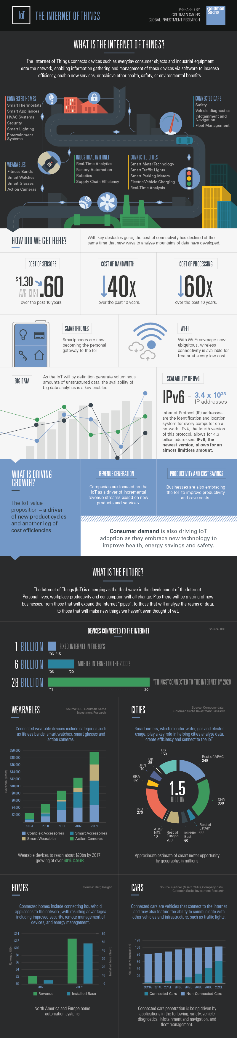 Infographic: What is the Internet of Things?