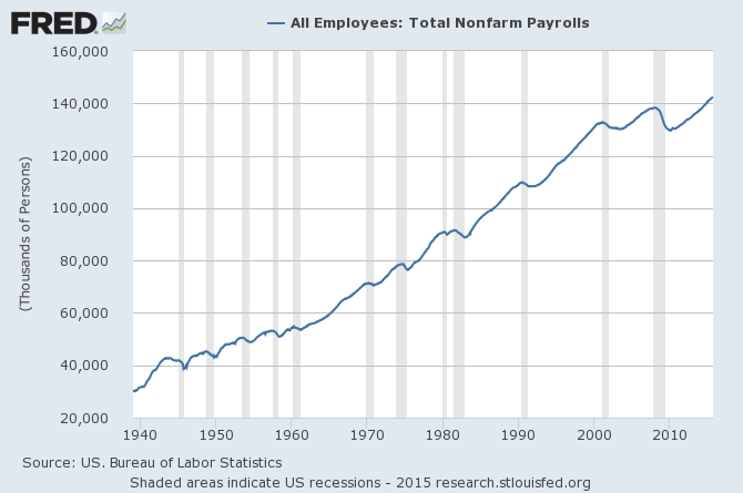 total nonfarm payroll