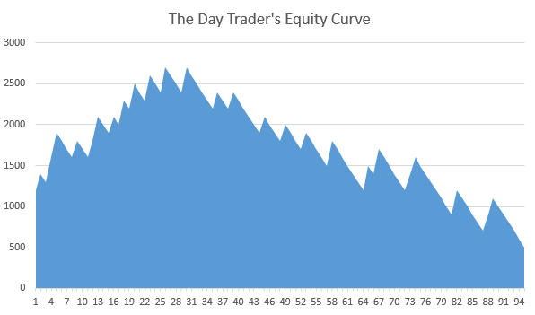 day traders equity curve