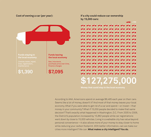 Cost of automobile ownership and impact on the local economy