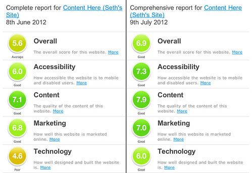 Content Here Sitebeam Score