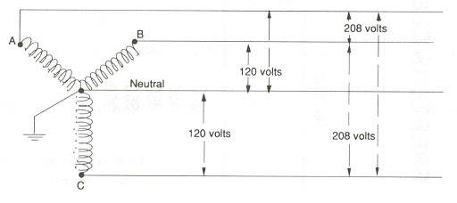 Diagram 240 Volt Range On 120 208 Volt Panel Wiring Diagram Full Version Hd Quality Wiring Diagram Diagrammatix Bioareste It