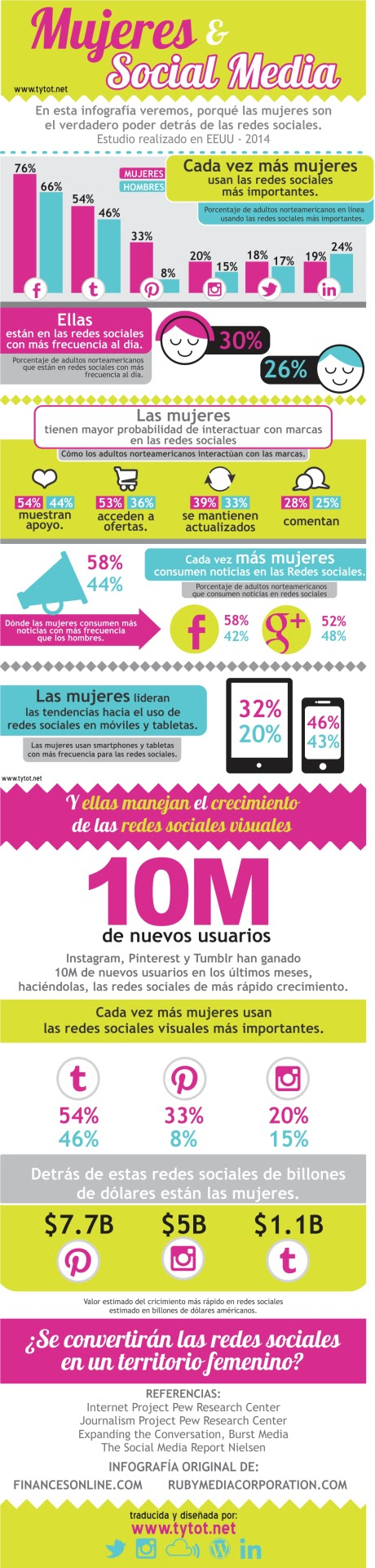 Mujeres & Social Media (Infografía)