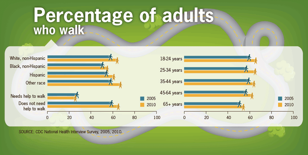 PThis diagram shows that when destinations such as work (35%), school or church (46%), shopping (40%), fun (60%) that are within 1 mile, many more people walk than when these destinations are within 3-4 miles. Then the percent walking drops to 1%, unless they are walking for fun (5%).