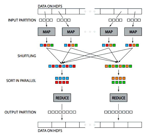 A MapReduce framework on Hadoop
