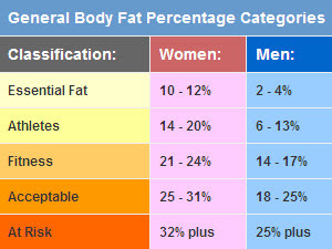 healthy body fat percentage chart uk